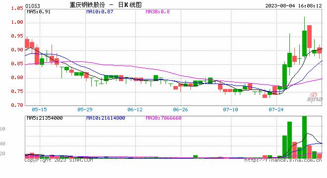 重庆钢铁股份中期股东应占净利润同比降19.19%