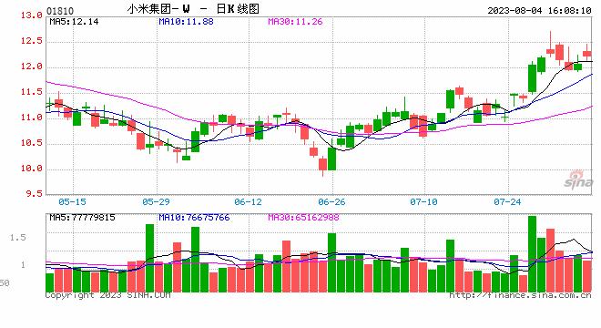 港股公告精选:小米集团-W中期经调整净利同比增49.8%