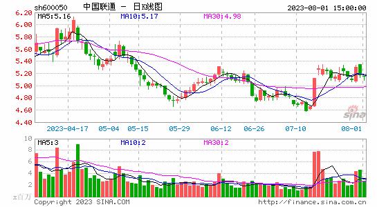中国联通A股2018年净利润40.8亿元 同比增长858%