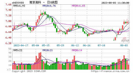 南京高科拟以5亿元回购公司证券