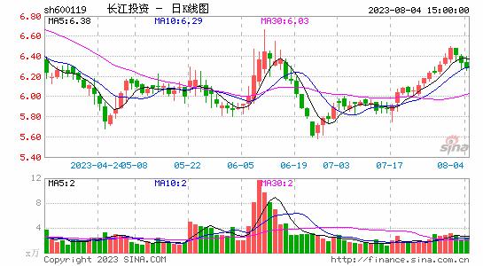 长江出资拟1.19亿挂牌让渡仪电科技