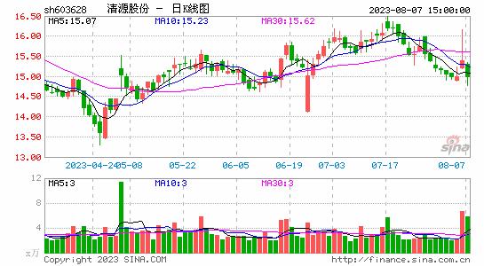 清源股份午后打开跌停板 此前连续6日跌停