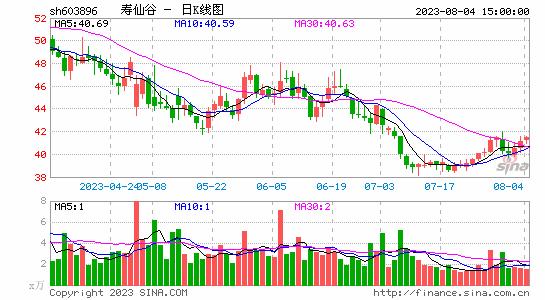 次新股午后集体拉升 寿仙谷等多股涨停