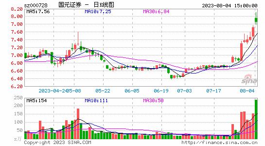 快讯:券商股发力护盘 国元证券领涨