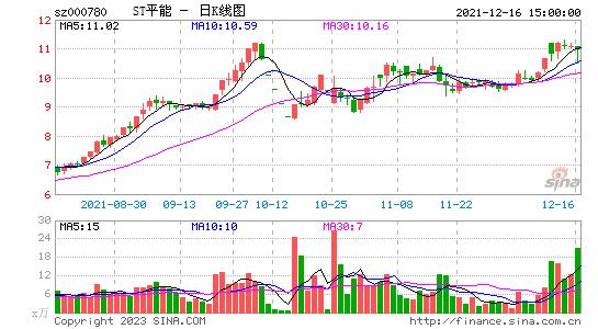 快讯:平庄能源今日披星戴帽 股价跌停