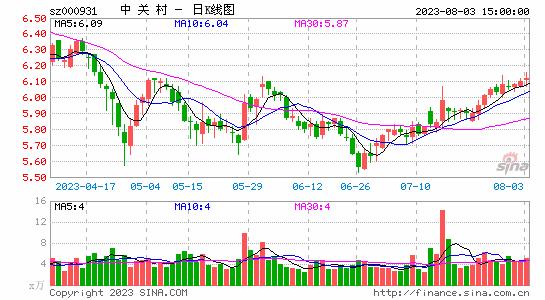 ��美控股大幅增持中�P村2699�f股高管�F�w跟�M
