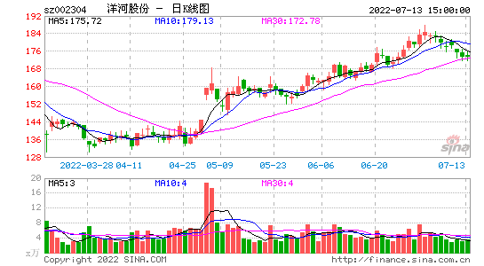 洋河公布年报后中泰证券扬言看到100元 股价跌停掌嘴