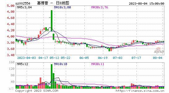 看好油气管道前景惠博普1.19亿增持潍坊凯特股权