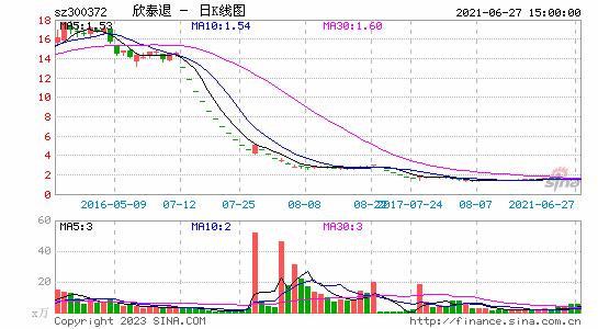 欣泰退午后涨停 报1.77元
