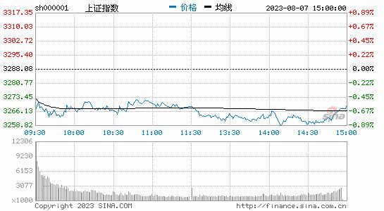 午评:沪指跳水大跌1.84%失守4400整数关口