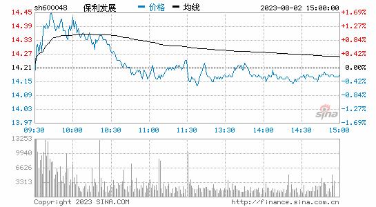 快讯:A股地产板块涨幅第一银行股走弱