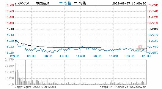 传FDD牌照27日下午发放联通拉升涨超7%