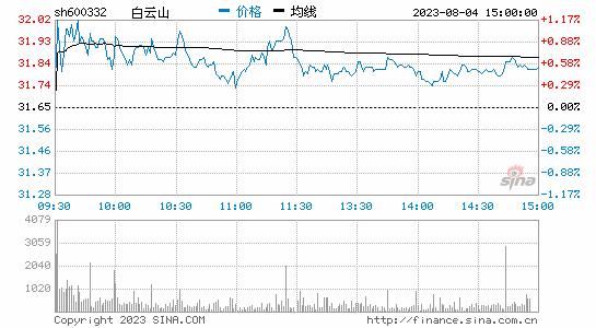 白云山被曝隐瞒关联诉讼A股一度跌停H股跌8%