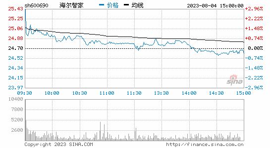 青岛海尔上半年净利润48.59亿元 同比增长10.01%