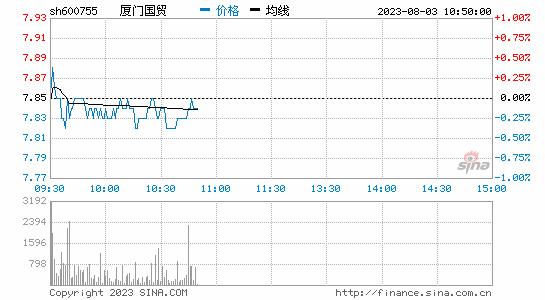 快讯:海西概念快速拉升厦门国贸涨停