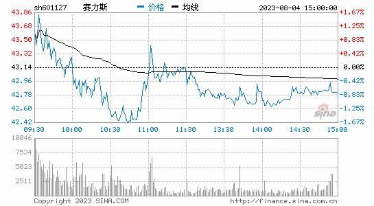 """联手华为卖车的董事长只有32岁!""""85后""""执掌91家A股上市公司"""