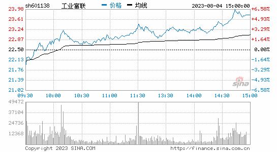 工业富联股价逼近破发 市值已蒸发2237亿元