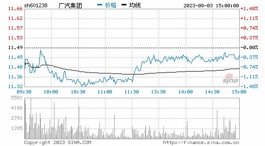 广汽集团:广汽蔚来增资扩股