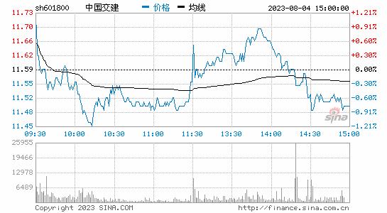 快讯:工程建设板块大涨中国交建黑牡丹涨停