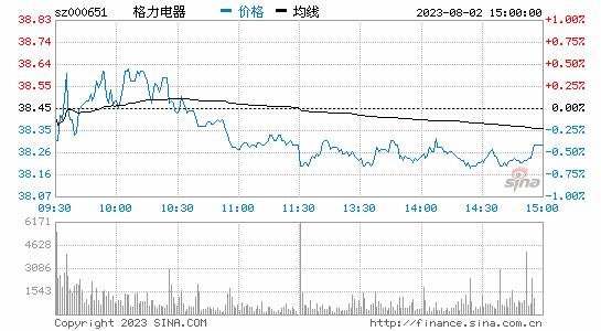 格力电器:第三季度营收577.23亿元 同比增长38.46%