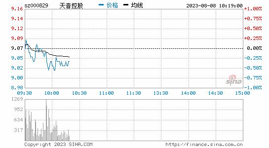 天音控股:股份回购完成 累计回购2亿元股份