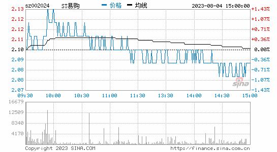 苏宁云商2017上半年净利润2.92亿元 同比增340%