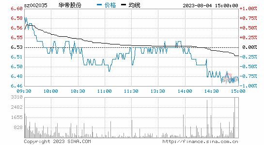 华帝股份: