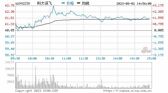 科大讯飞:前三季度营收52.83亿元 同比增长56%