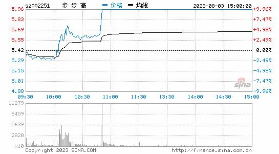 腾讯京东联袂入股 步步高高开低走暴跌近8%