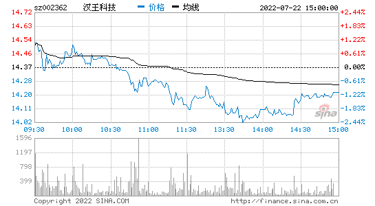 9月来重要股东套现近75亿 汉王科技老板娘套现成焦点