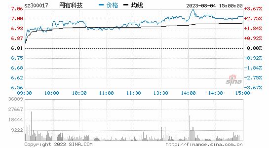 媒体:网宿科技月涨近40% 腾讯入股内幕信息疑泄露