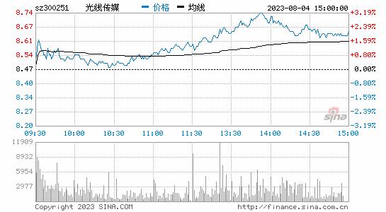 """国庆档一""""拳""""独大 受益方光线传媒股价大跌"""