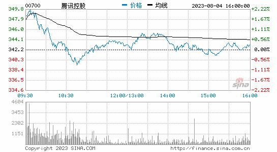腾讯控股收盘跌5.76% 此前特朗普签署TikTok微信禁令