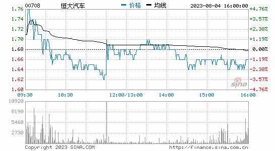 恒大FF澄清欠薪纠纷 恒大健康盘中大涨17.27%