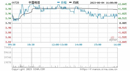 中国电信第一季度净利51.19亿元 同比增长1.4%