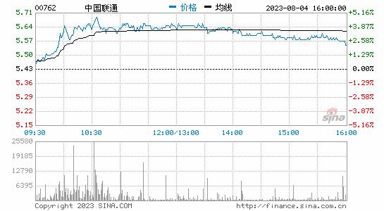 中国联通H股涨超10% A股涨逾4%