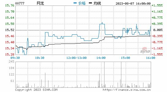 网龙耗资1413万港元回购79万股股份