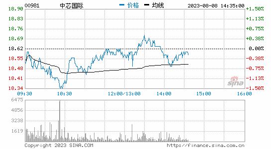中芯国际港股复牌后股价走低 现跌超3%