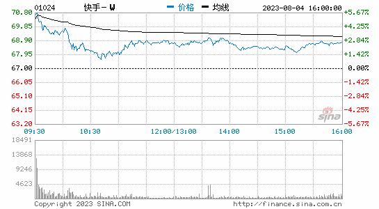 快手涨幅超15% 股价打破上市首日高点345港元