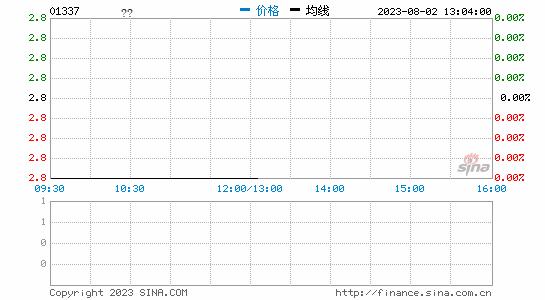 雷蛇上市首日:股价上涨18.04% 市值达405.93亿港元