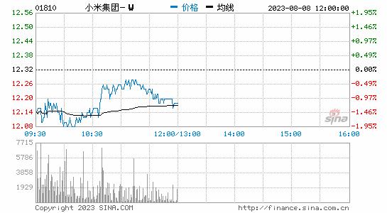 港媒:小米股价翻倍则净利需近千亿元 雷军承诺或成空