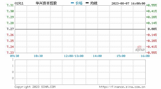 华兴资本首日收盘跌幅扩大至22% 报24.7港元