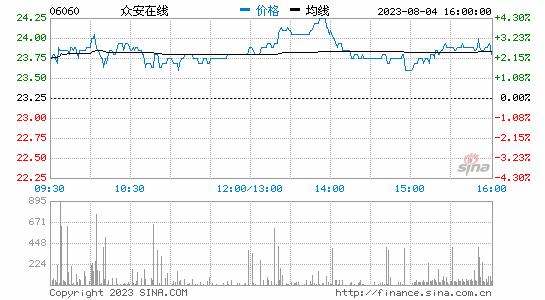 众安在线今天报收于65.20港元 涨幅为9.21%