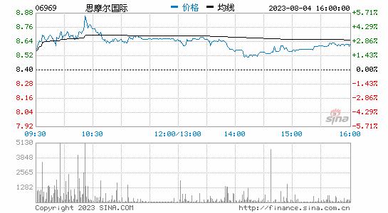 港股电子烟板块大跌 思摩尔国际收跌超27%