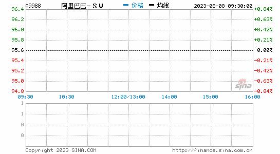 交银国际:看好阿里巴巴长期价值 维持目标价361港元