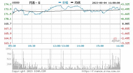 第二季度营收182亿元超预期 此前网易在香港收涨3.6%