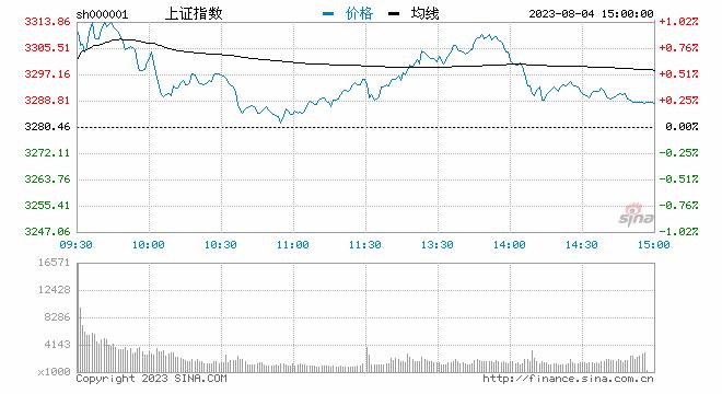 午评:三大股指低位盘整沪指跌0.81% 黄金板块股走强