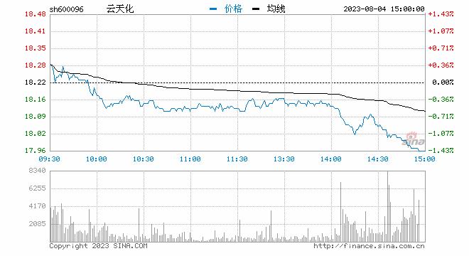 新浪财经讯 7月12日消息,磷化工午后再度走强,云天化强势冲板,司尔特一度回封,兴发集团大涨8%。