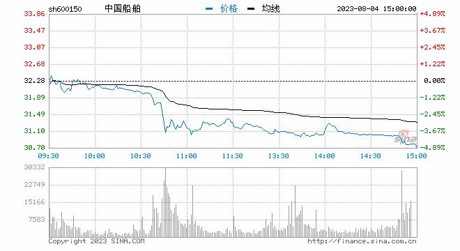 sh600150.png