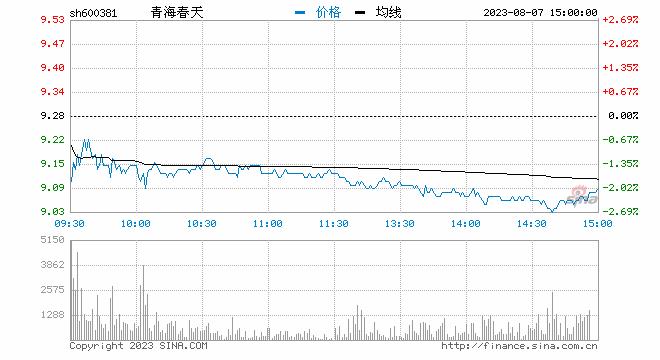 快讯:白酒概念再度走弱 青海春天、大湖股份跌超5%